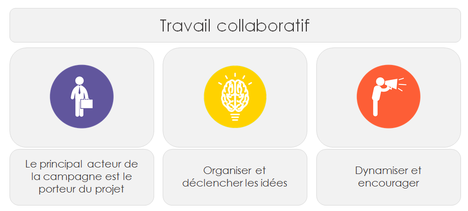 Crowdfunding, travail collaboratif