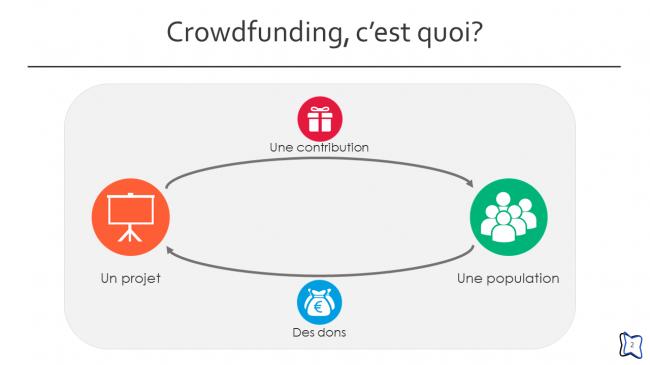 Crowdfunding, c'est quoi ? (2/24)