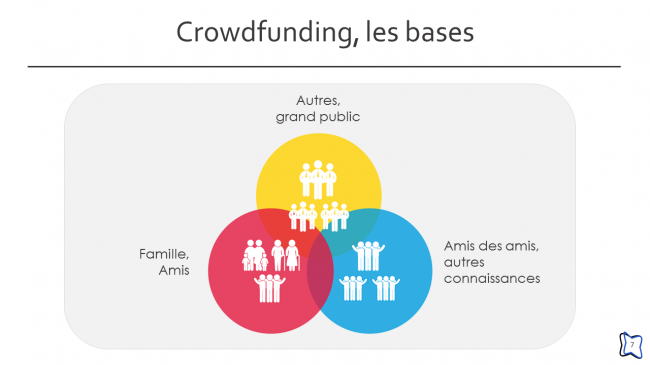Crowdfunding, les bases (7/24)