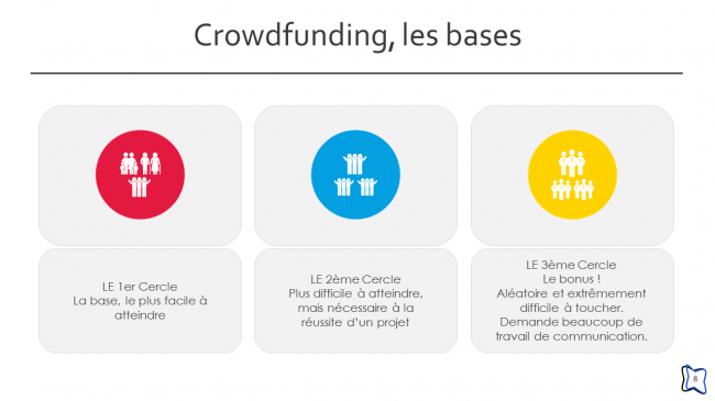 Crowdfunding, les bases (8/24)