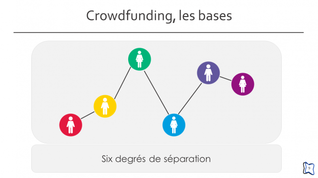 Crowdfunding, les bases (9/24)